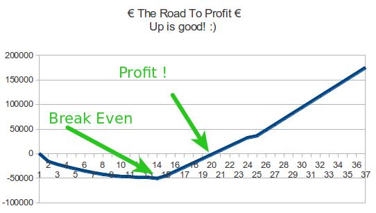 break-even-profit-coworking