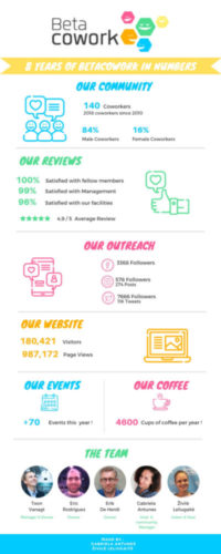 8 years of betacowork Infographic